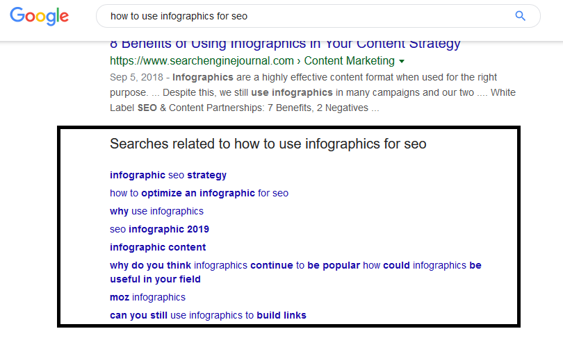 Related Search section for SEO copywriting
